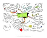 From-Impossible-to-Im-possible-Mind-Map